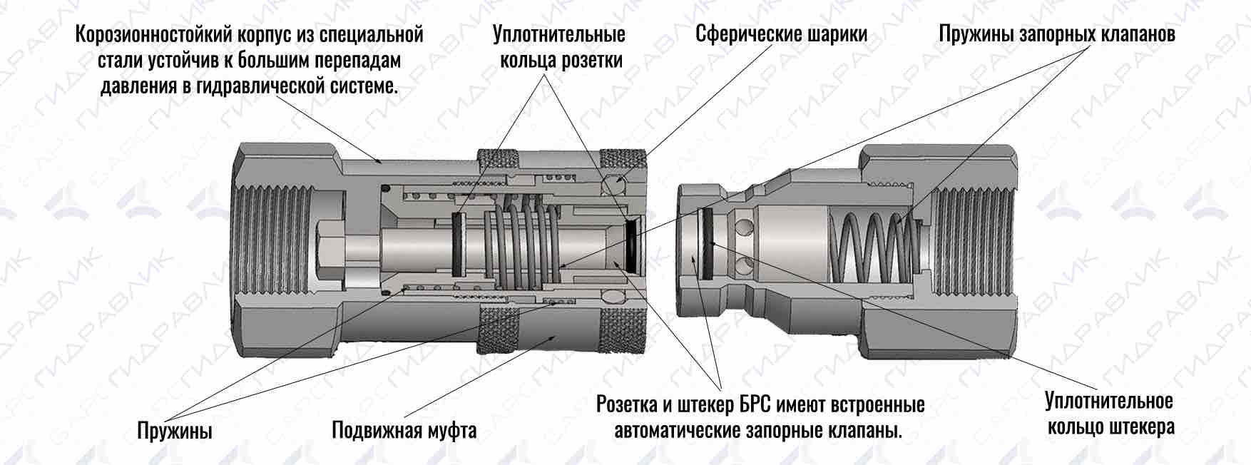 Быстроразъемные соединения (БРС) гидравлические для шлангов высокого давления